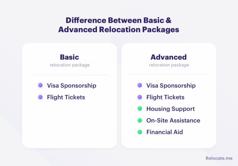 Difference between basic and advanced relocation packages