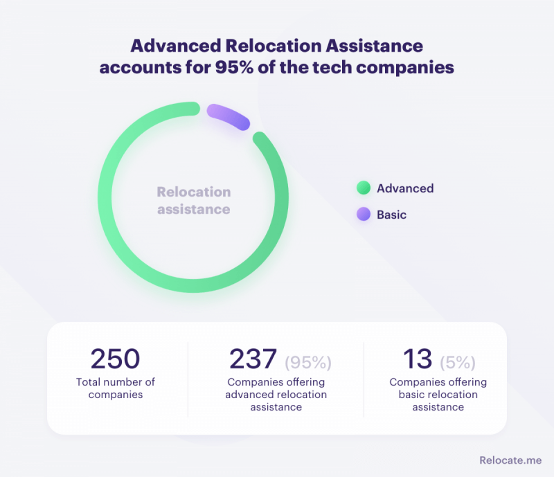 Advanced relocation assistance at tech companies