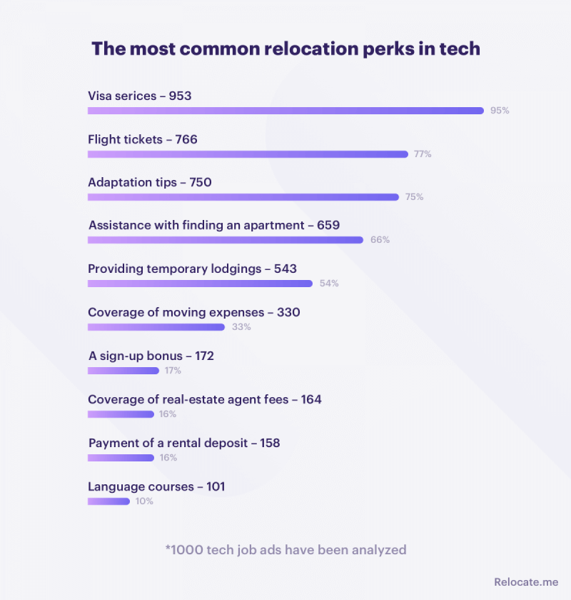 The most common relocation perks in tech